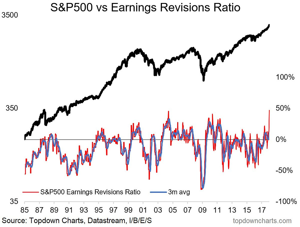 S&P500 earnings revisions ratio