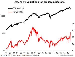 Forward PE ratio chart - is it really expensive?