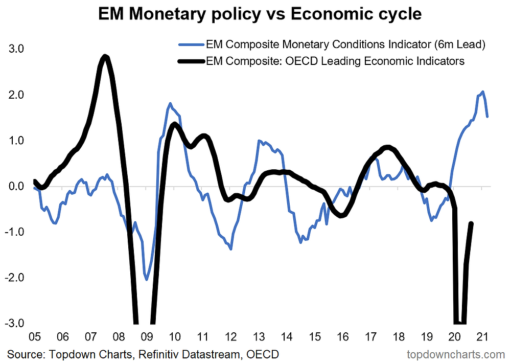 chart of emerging markets monetary conditions