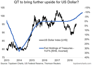 US Dollar vs Quantitative Tightening chart on the outlook