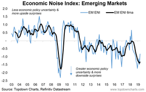 emerging markets - economic noise index