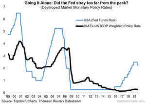Fed interest rate vs the rest of developed economies - currency war?