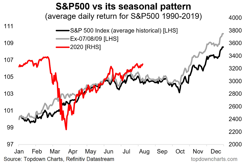 chart of stock market seasonality and 2020 YTD