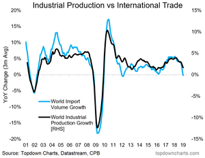 global trade growth vs industrial production output