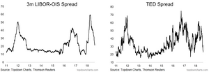 3 month LIBOR-OIS spread and TED spread