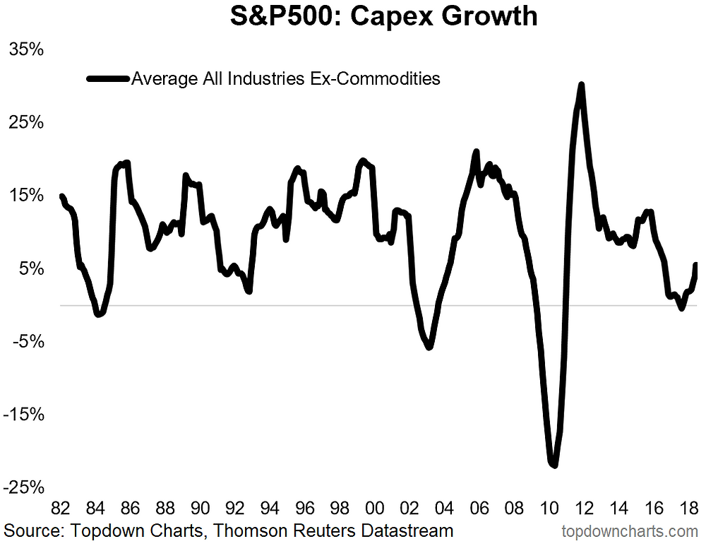S&P500 capital expenditure chart - business investment ex commodities