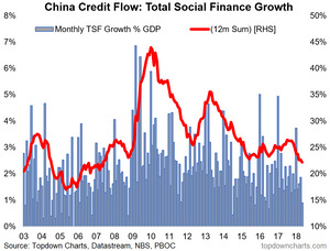 china total social finance credit growth