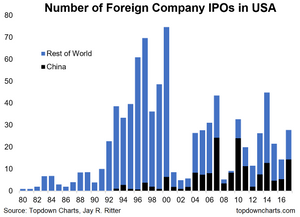 chart of foreign companies listing in America