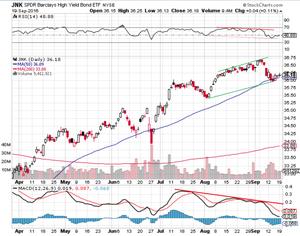junk bond etf technical analysis