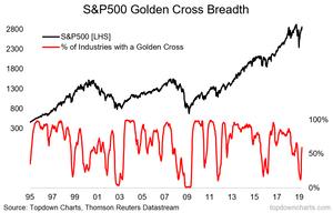 S&P500 golden cross breadth chart