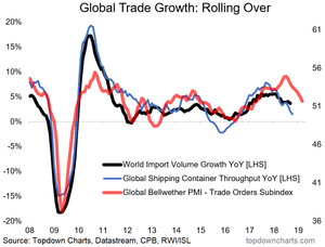 global trade growth outlook
