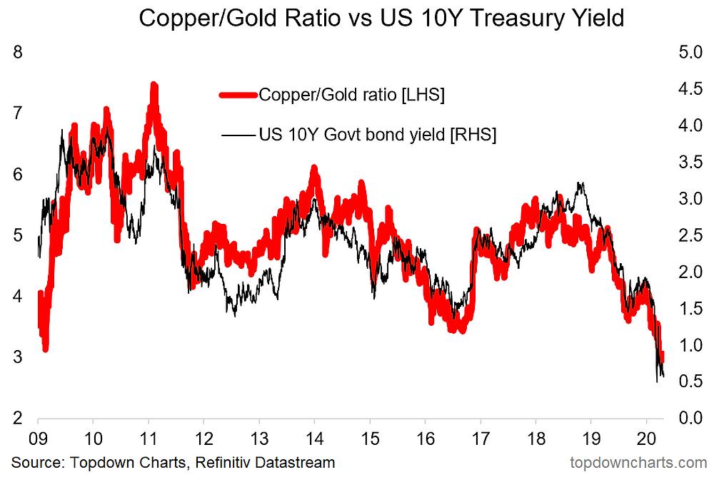 copper/gold vs US 10 year treasury yields chart