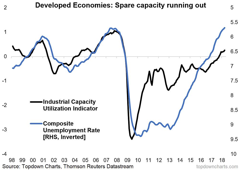 developed economies capacity utilization
