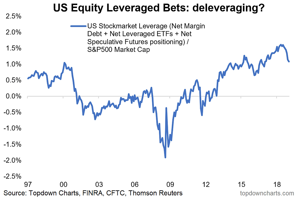 US equity leveraged bets