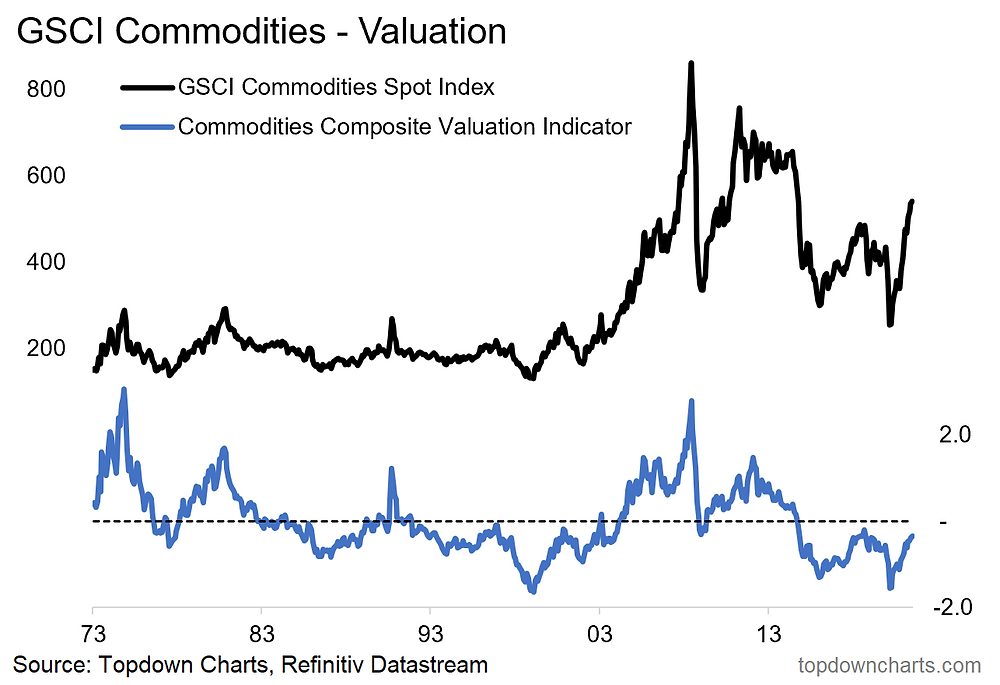 chart of commodity prices and commodity asset class valuations