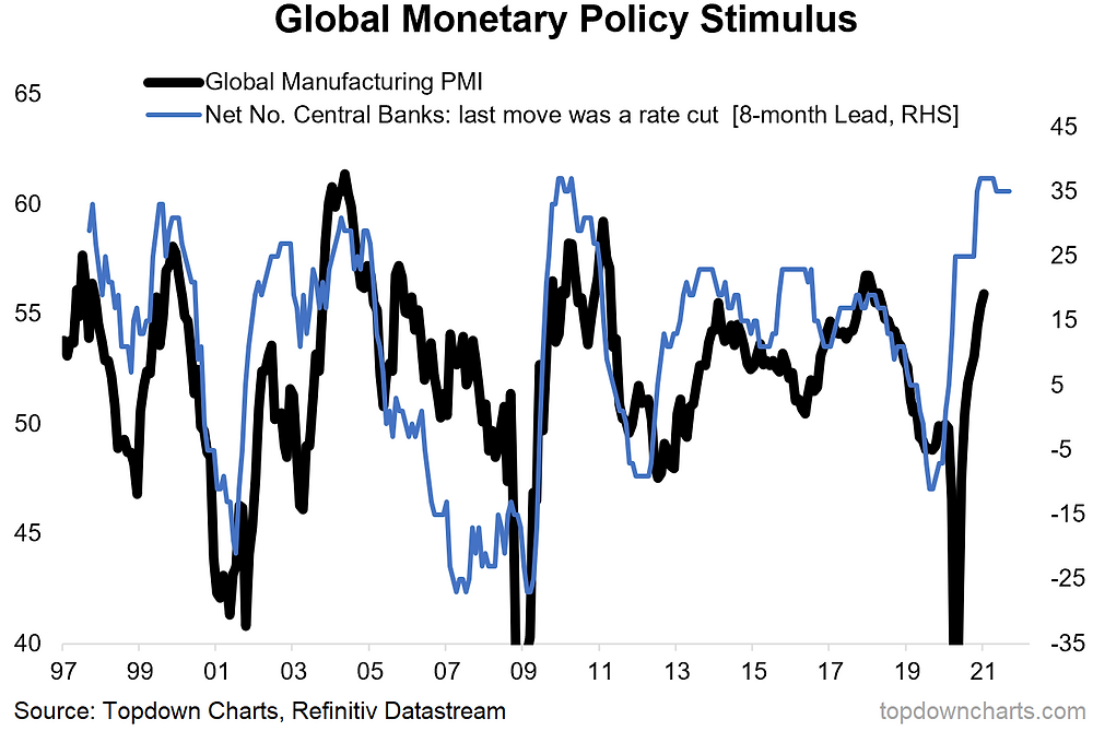 global pmi vs monetary policy chart