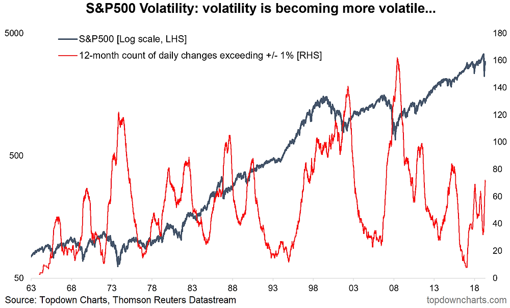 S&P500 volatility indicator chart