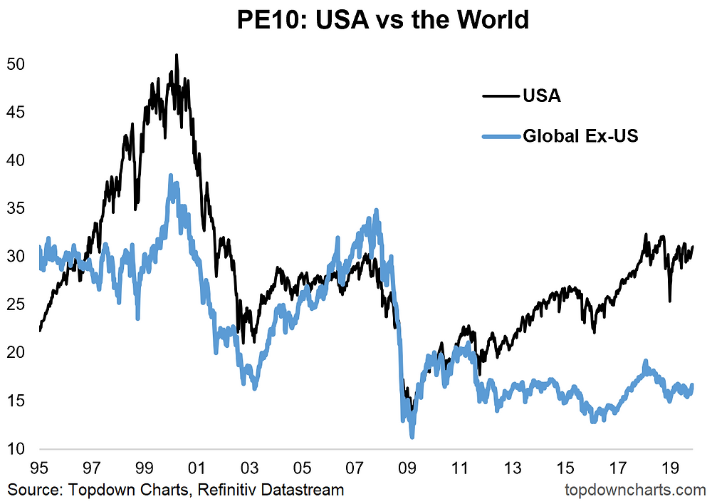 PE 10 valuation metric for US vs rest of the world