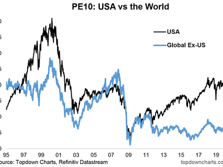 Global Equities: US vs the World