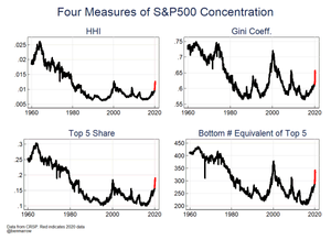 US equity market concentration metrics graphs