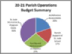 Parish Operating Budget Summary.png