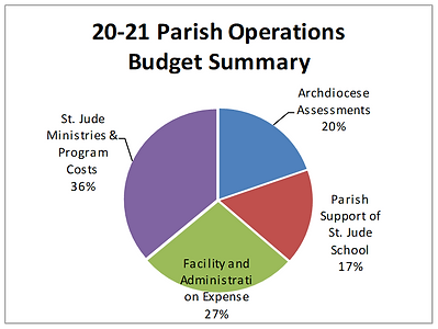 Parish Operating Budget Summary.png