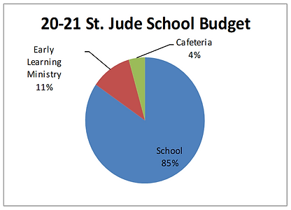 School Operating Budget 20 21.png