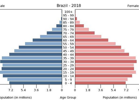 Age and comorbidities: NYC, Brazil, Mexico and India (from 27 April)