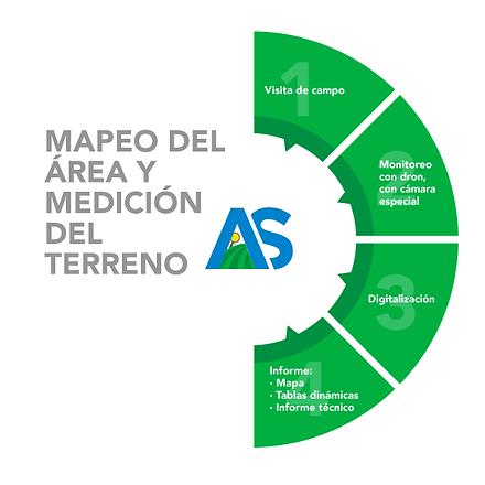 Mapeo del ára y medición del terreno con dron Guatemala