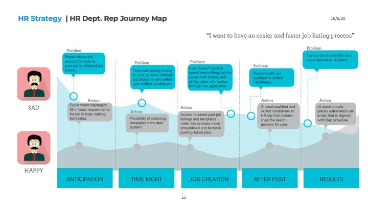 HR Strategy HR Rep Journey Map