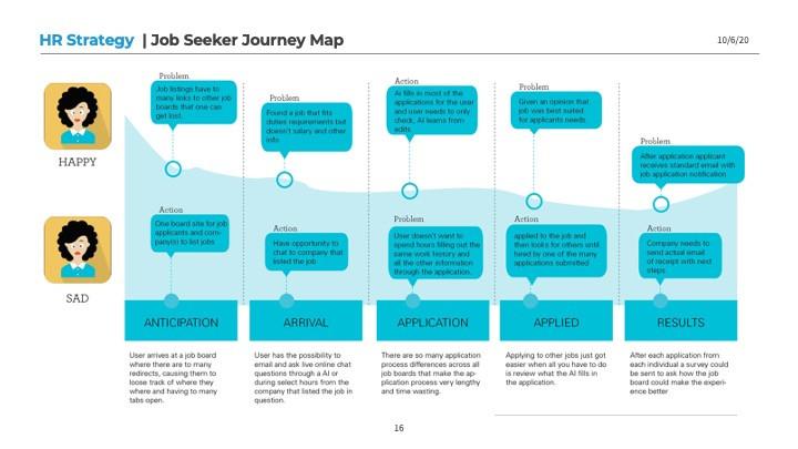 HR Strategy Job Seeker Journey Map