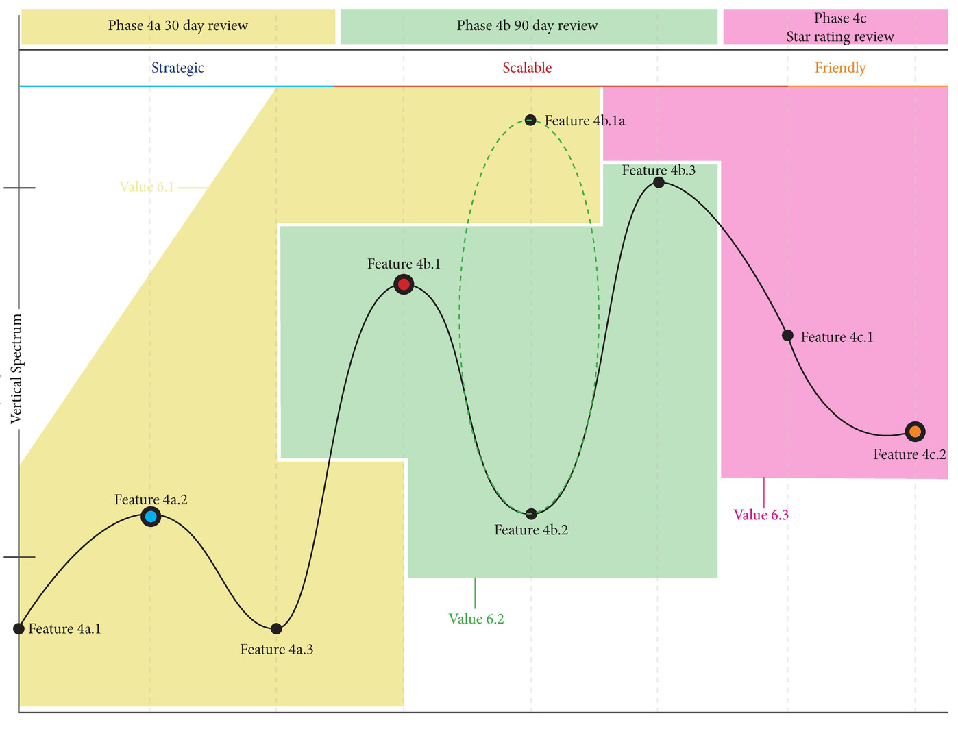 HR Strategy Component Project Journey Br