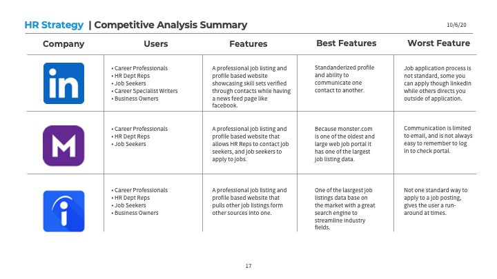 HR Strategy Competative Analysis Summary