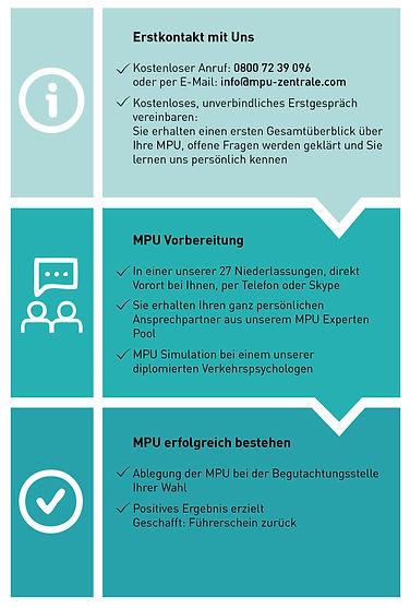 New-Ablauf-MPU.jpg