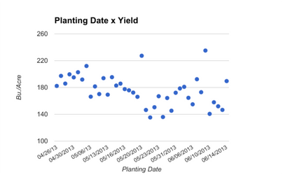 Planting Date Impact on Yield