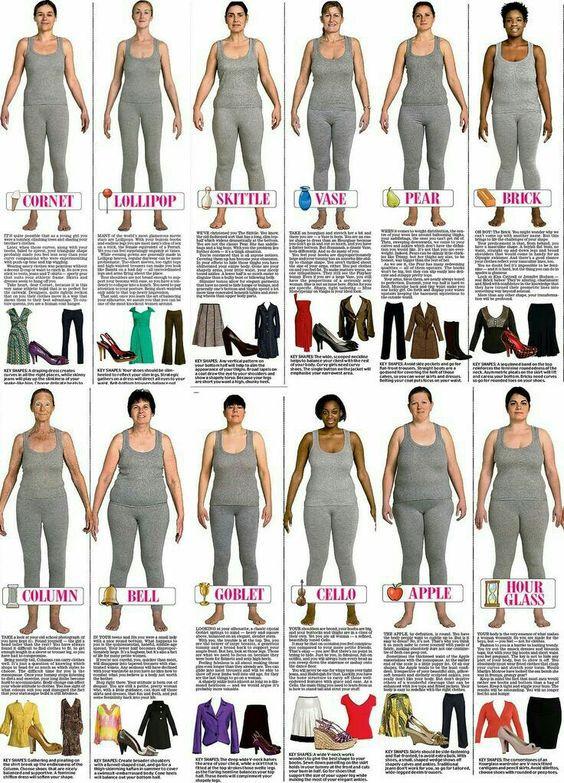 Formas corporales de Damas