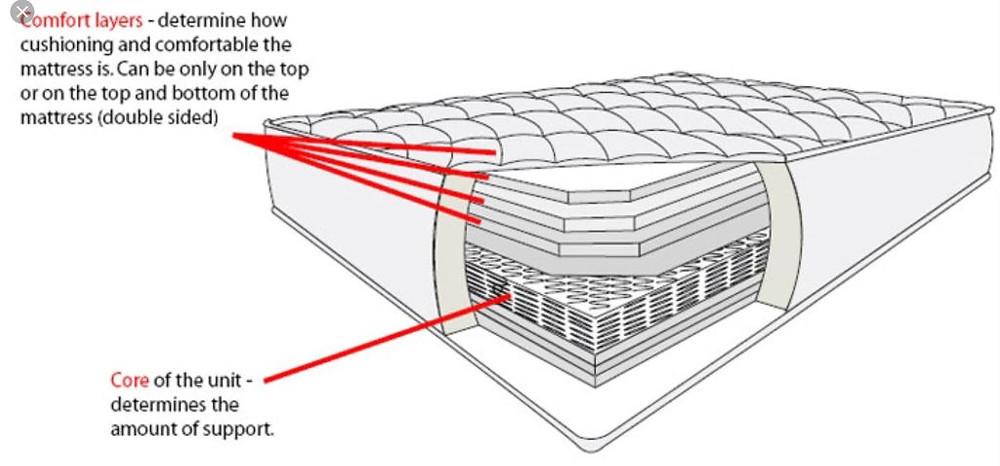 Looking inside a mattress will determine the cost of a mattress