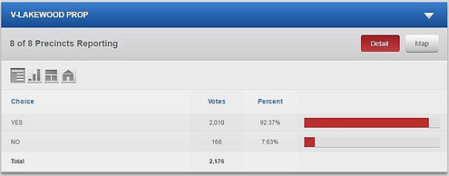 Paul Serwatka Successful Property Tax Referendum Passes With 92% Approval at 2016 Presidential Election Ballot Box