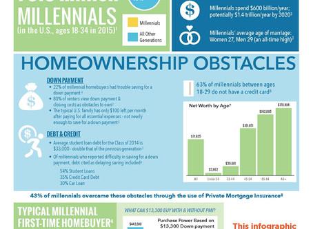 Millennials & Homeownership
