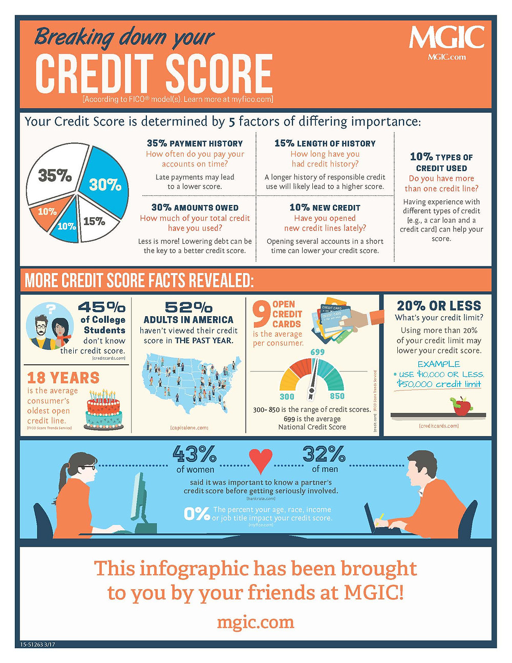 Breaking down your credit score graphic