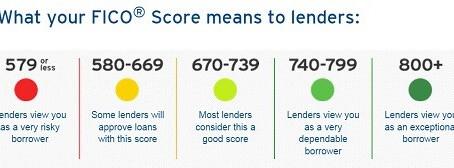 What's a Good Credit Score Range?