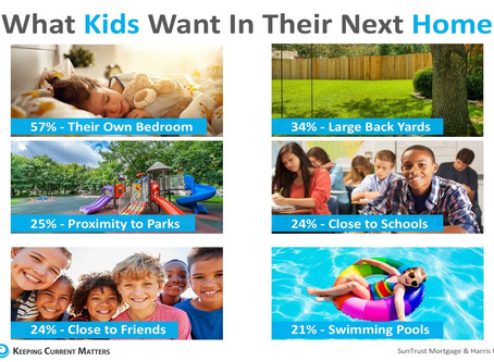 Survey Says Kids Want This in their Next Home