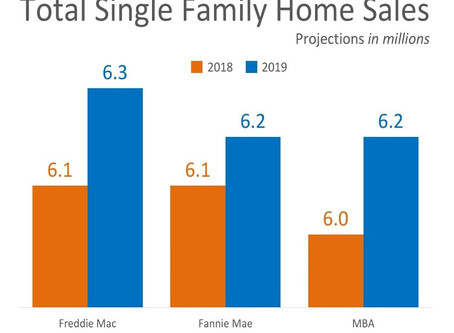 Home Sales Expected to Continue Increasing in 2019