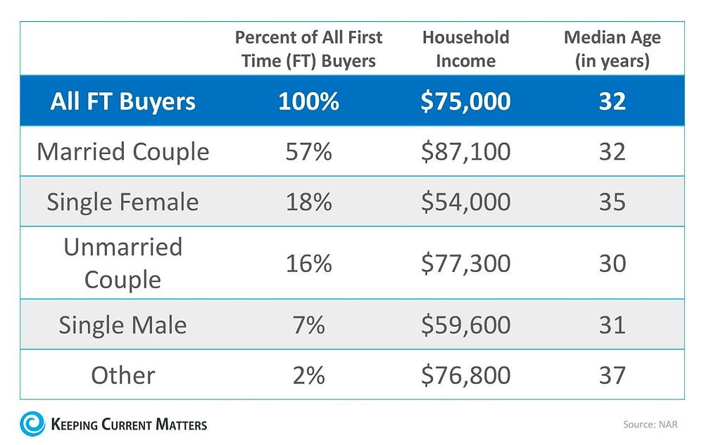 Profile of Home Buyers & Sellers