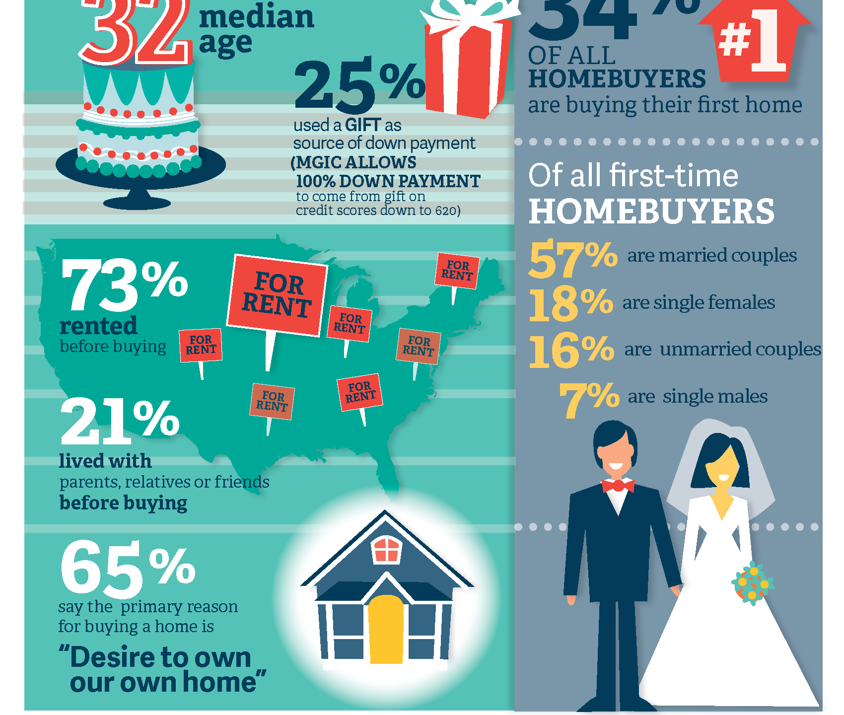 7 Essential Homebuying Facts