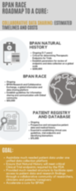 BPAN RACE Data Collection