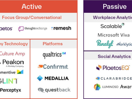 Gartner names Plaetos Group as vendor in Voice of the Employee Market Guide, 2021