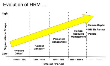 The Evolution of Human Resource Management
