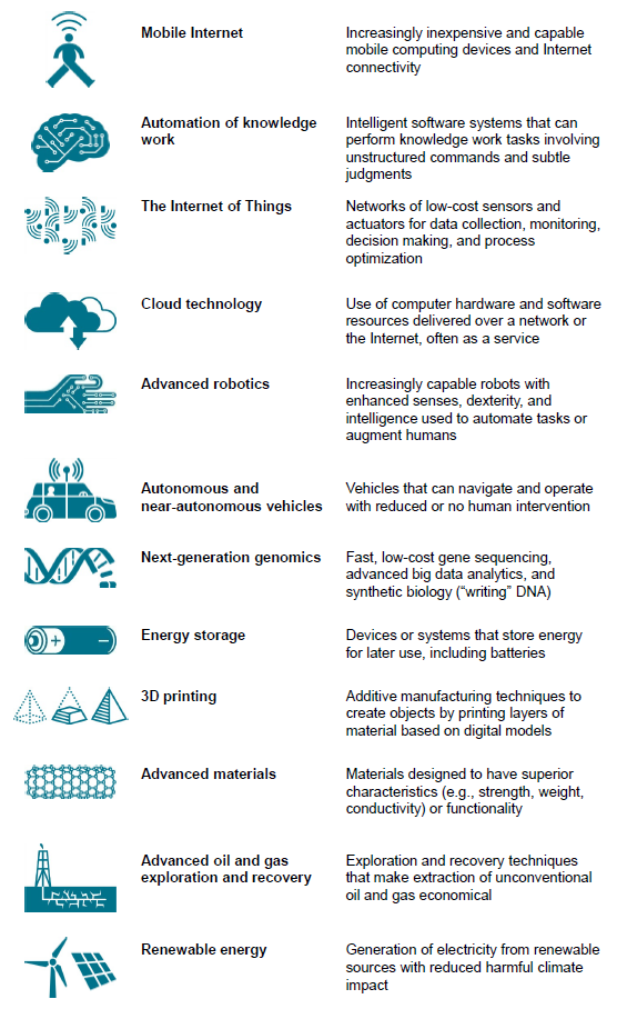 Twelve emerging technologies that will transform life, business, and the global economy