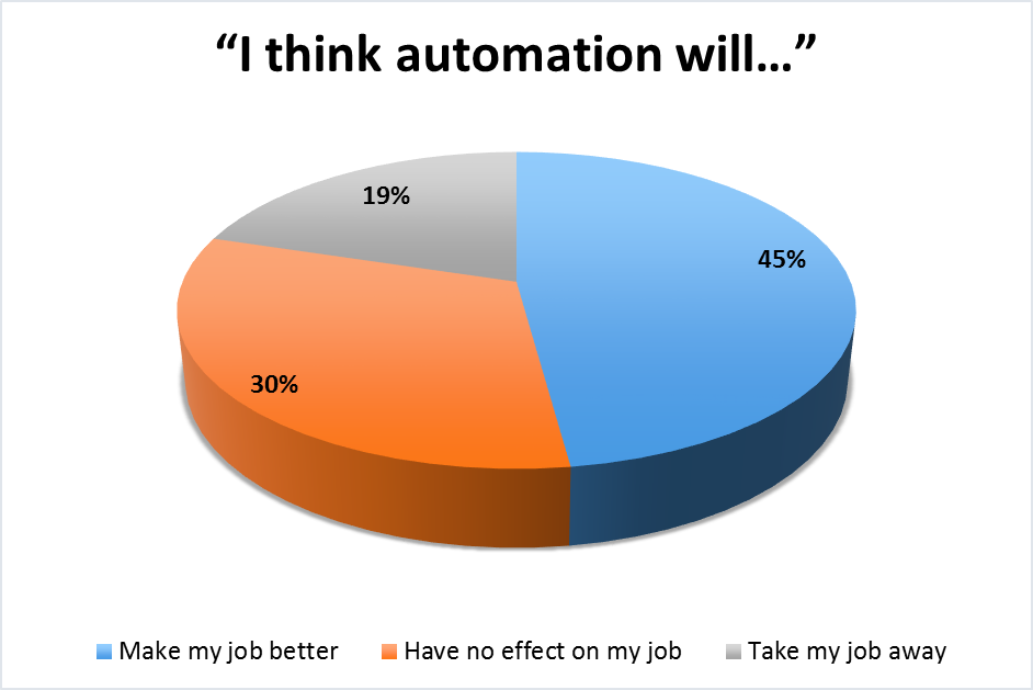 Views on Automation in the Workplace